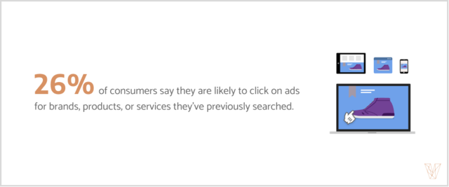 26% of consumers say they are likely to click on ads for brands, products, or services they've previously searched.