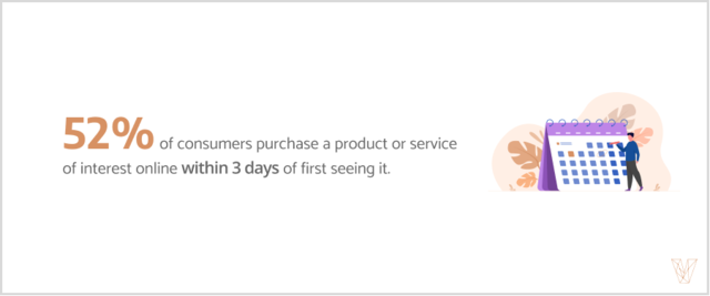 52% of consumers purchase a product or service of interest within 3 days of first seeing it.