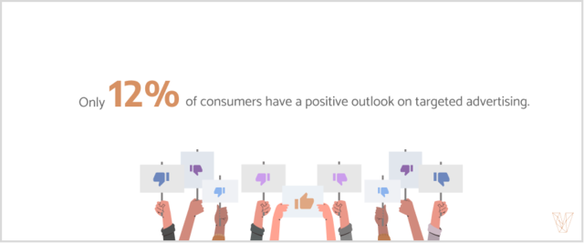12% of consumers have a positive outlook on targeted advertising