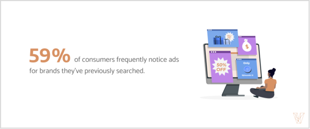 59% of consumers frequently notice ads for brands they've previously searched for.