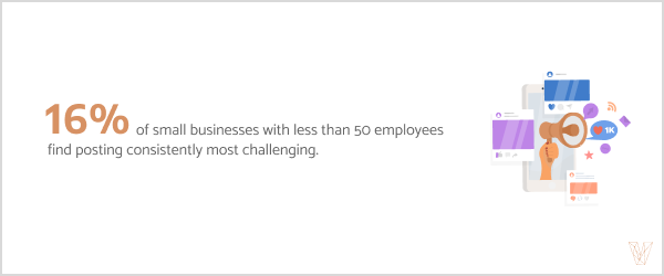16% of small businesses with less than 50 employees find posting consistently most challenging.