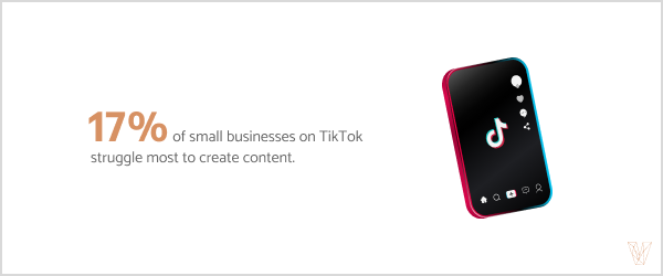 17% of small businesses on TikTok struggle most to create content.