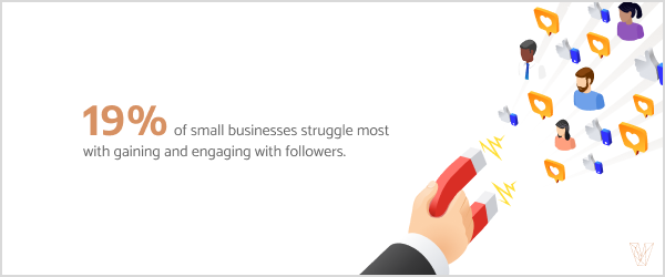 19% of small businesses struggle most with gaining and engaging with followers.