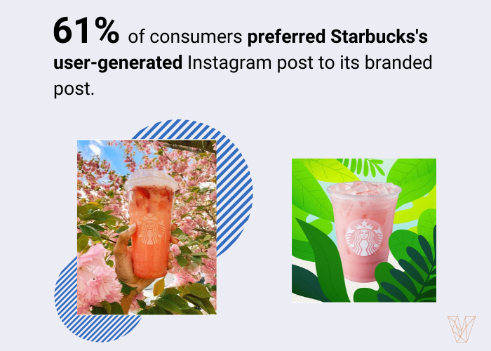61% of people preferred Starbucks's user-generated content