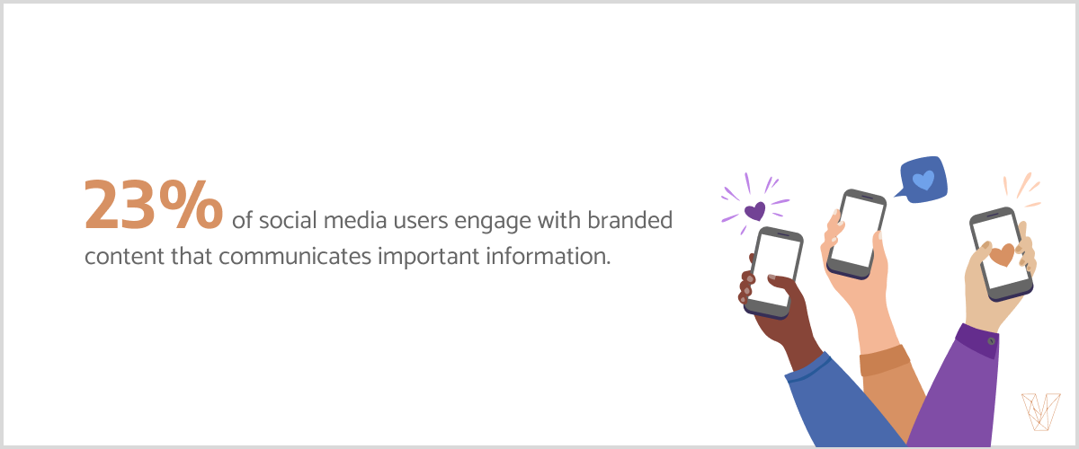 23% of social media users engage with branded content that communicates important information.