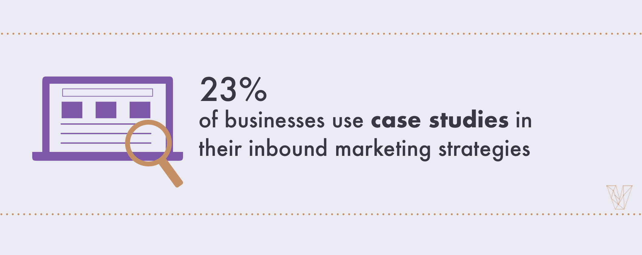23% of businesses use case studies in their inbound marketing strategies