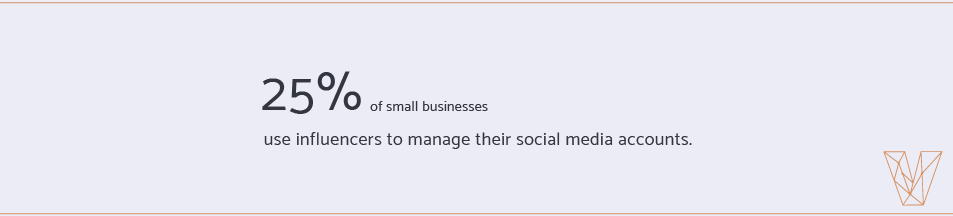 25 percent of small businesses use influencers to manage social media accounts