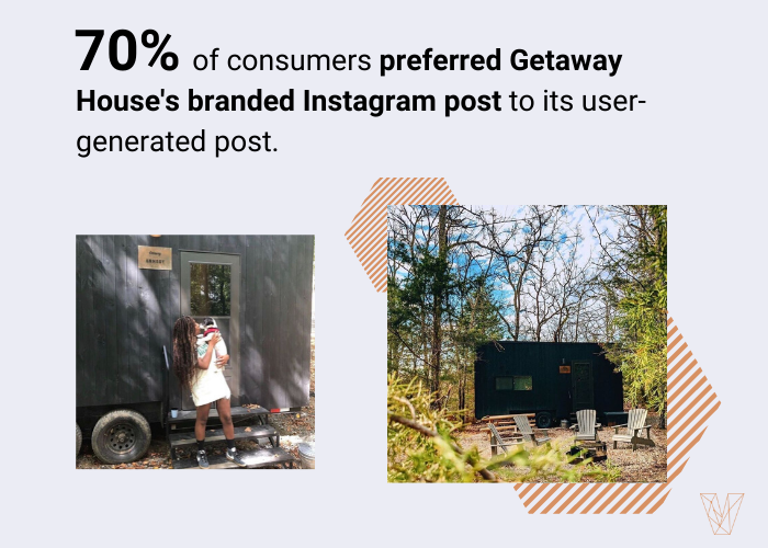 70% of people preferred a branded image from Getaway house instead of user-generated content