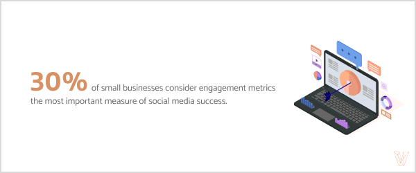 30% of small businesses consider engagement metrics the most important measure of social media success.