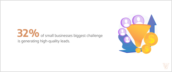 32% of small businesses biggest challenge is generating high-quality leads.