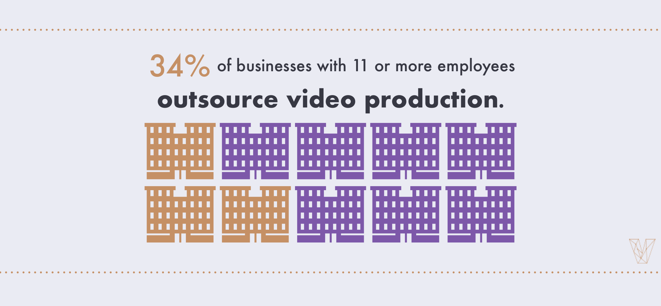 34% of businesses with 11 or more employees outsource video production