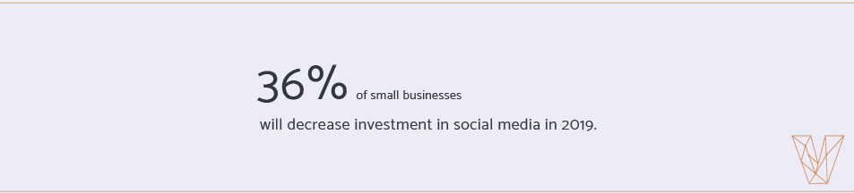 36 percent of small businesses will decrease investment in social media in 2019