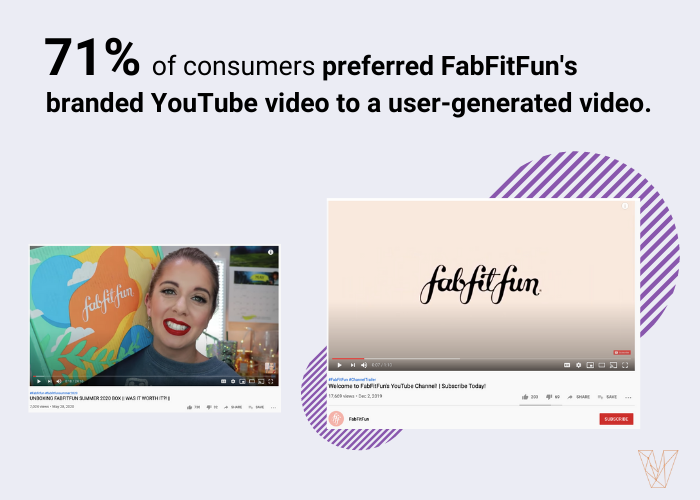 71% of people preferred FabFitFun's branded YouTube video to a user-generated video