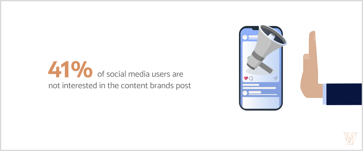 41% of social media users are not interested in the content brands post.