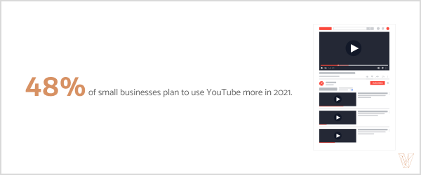 48% of small businesses plan to use YouTube more in 2021.