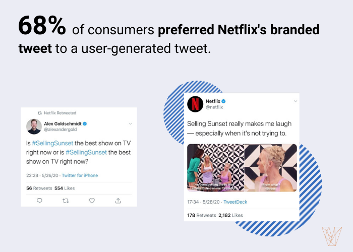 68% preferred Twitter's branded content to a user-generated tweet