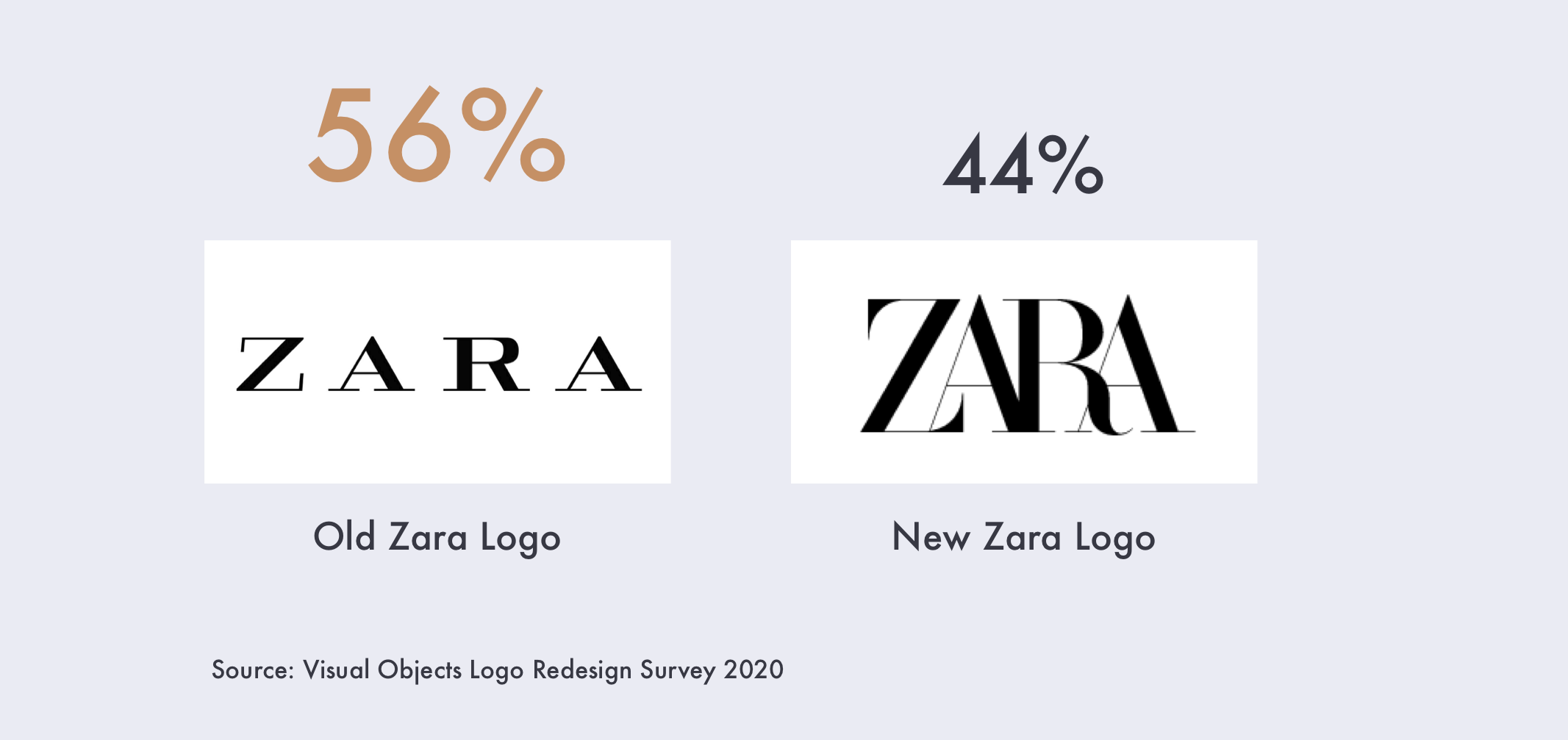 56% prefer Zara's Old Logo