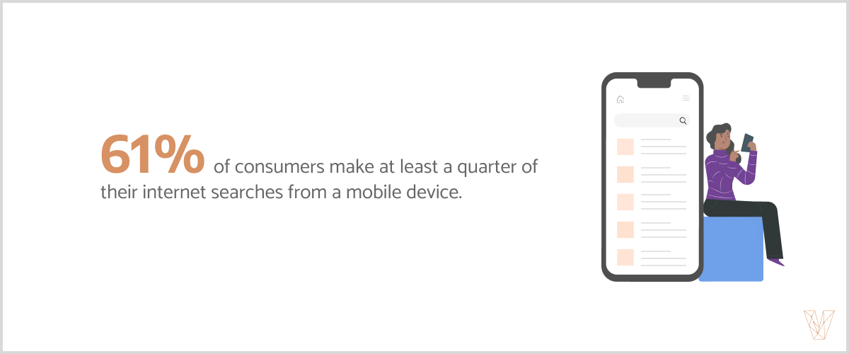 61% of consumer make one quarter of their internet searches from a mobile device.