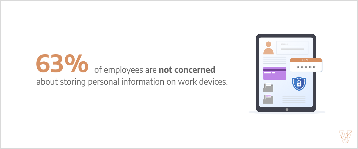 63% of employees are not concerned about storing personal information on work devices.