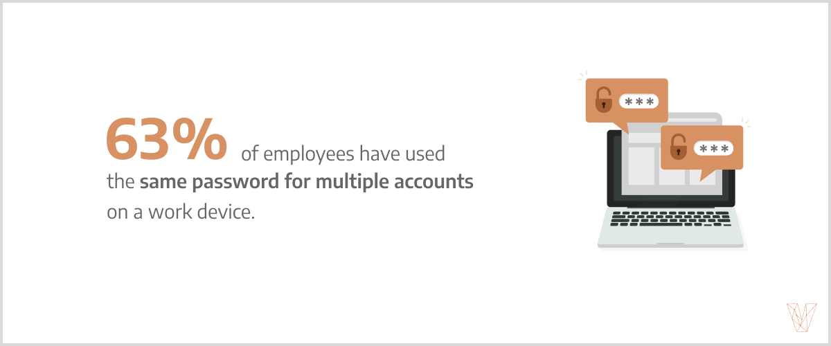 63% of employees have used the same password for multiple accounts on a work device.