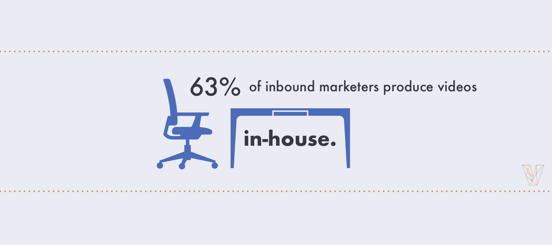 63% of inbound marketers produce videos in-house