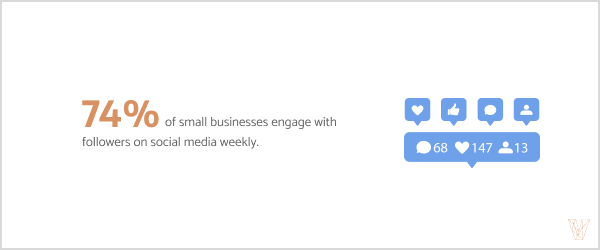 74% of small businesses engage with followers on social media weekly.