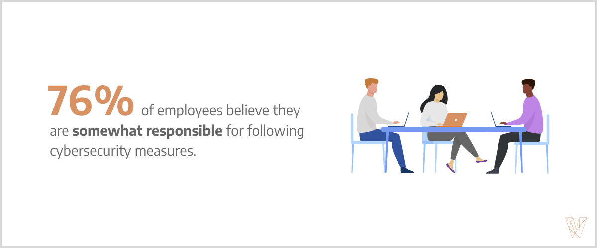 76% believe employees are at least somewhat responsible for cybersecurity at their company.