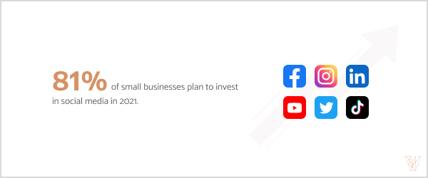 81% of small businesses plan to invest in social media in 2021.