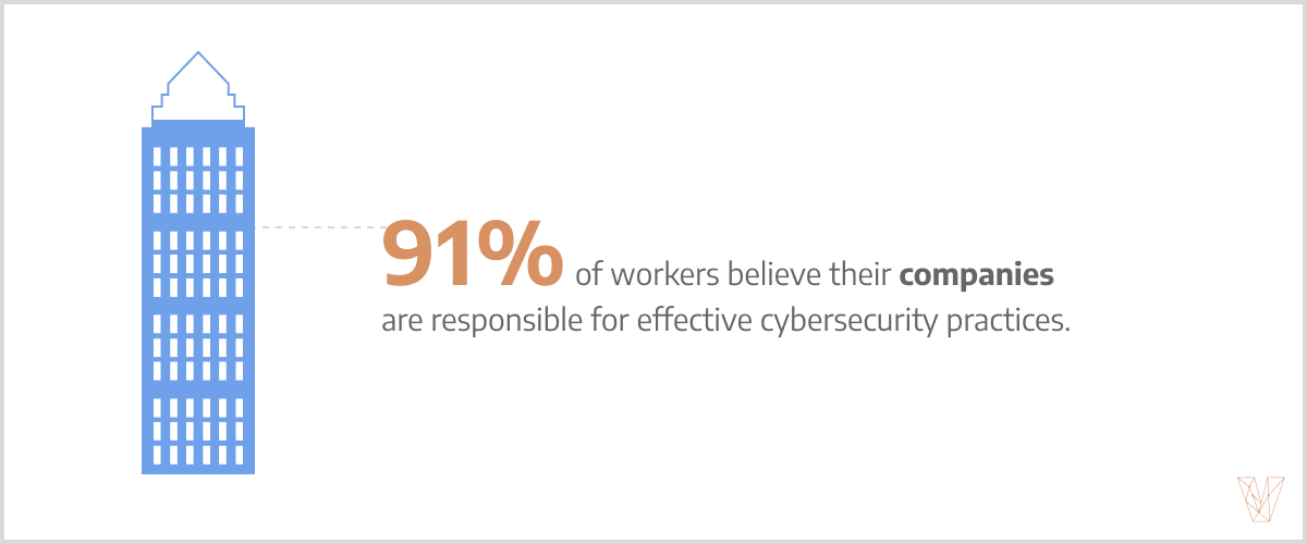 91% of workers think their companies are responsible for cybersecurity.