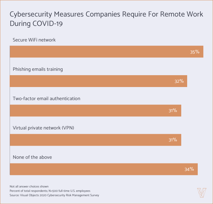 cybersecurity measures required during COVID-19