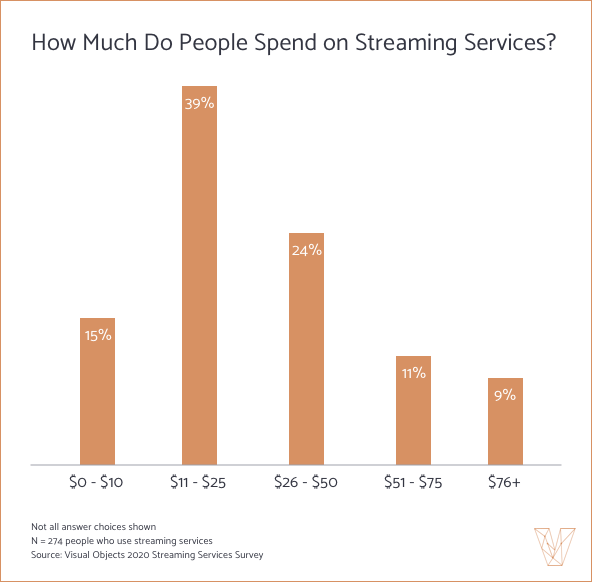 How Much Do People Spend on Streaming Services?