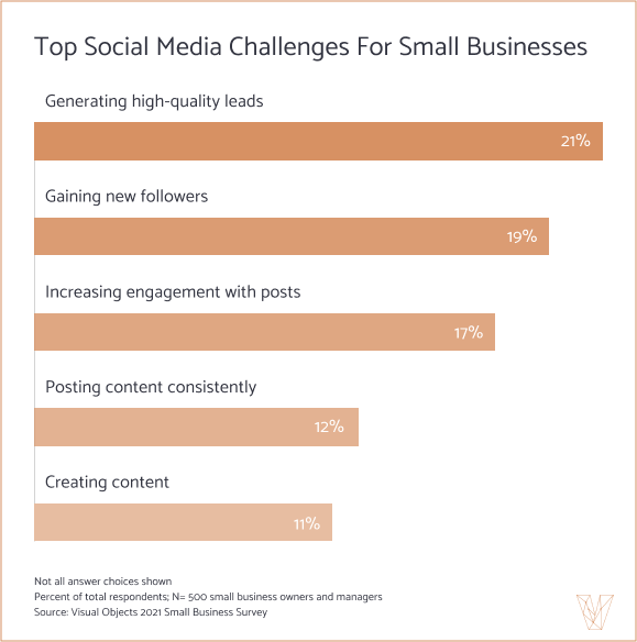 Top Social Media Challenges For Small Businesses