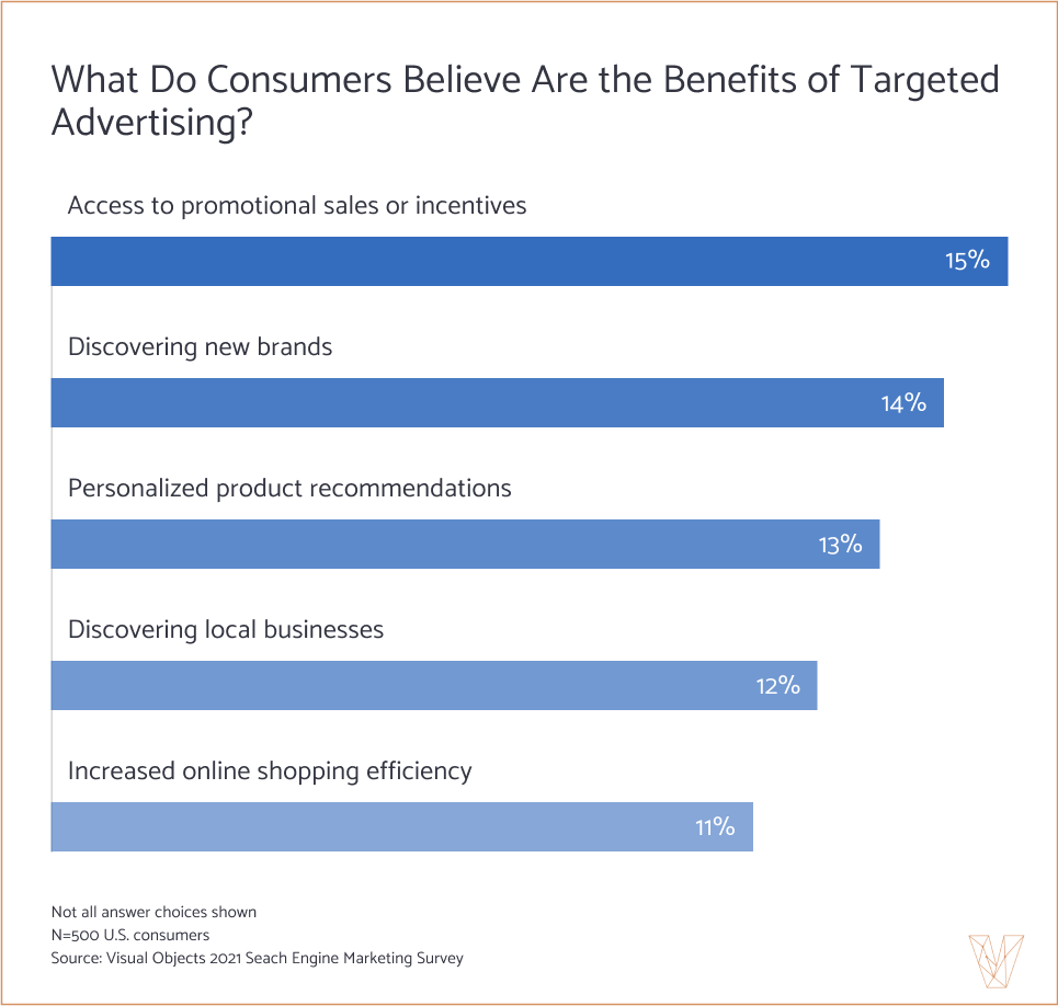 Consumers find value in targeted advertising
