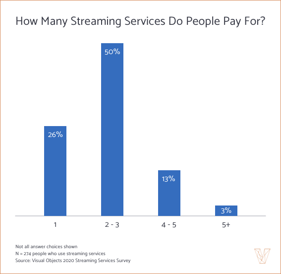 How Many Streaming Services Do People Pay For?
