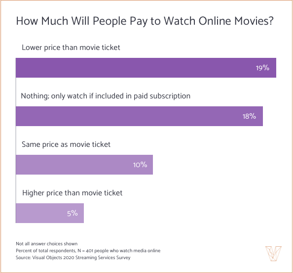 How Much Will People Pay to Watch Online Movies?