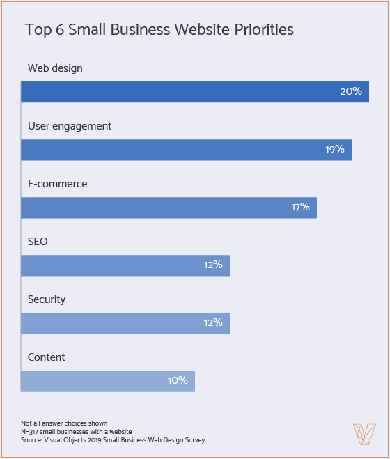 small business website priorities in 2019