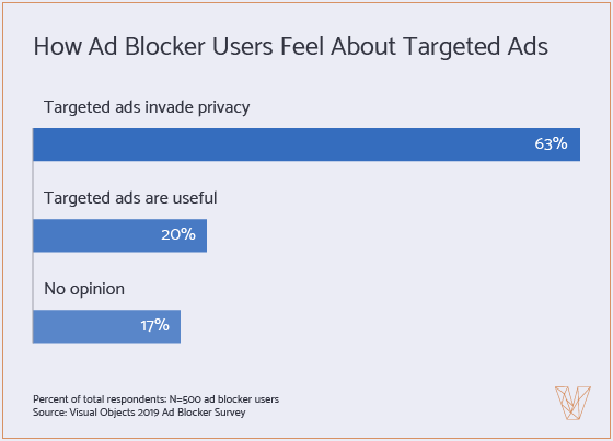 graph showing how ad blocker users feel about targeted ads