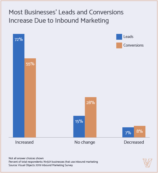 Most Businesses' Leads and Conversions Increase Due to Inbound Marketing