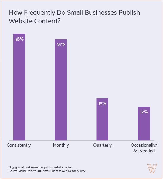 how frequently small businesses publish content