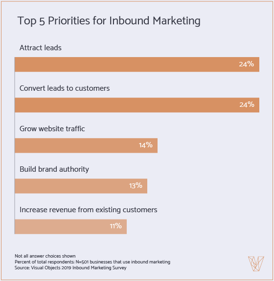 Top 5 Priorities for Inbound Marketing