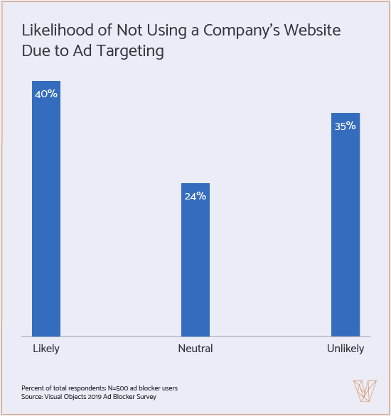 graph showing likelihood of avoiding websites because of ad targeting