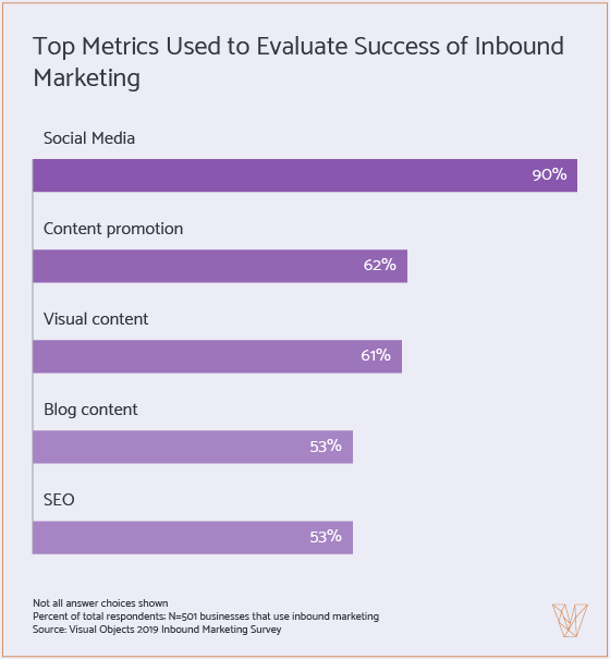 social media is most popular inbound marketing activity