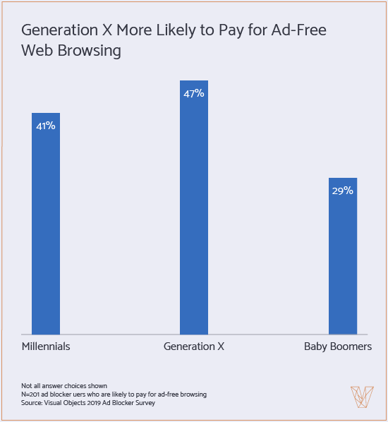 graph showing if generations will pay for ad free browsing