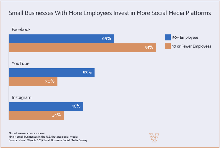 Small businesses with more employees invest in more social media channels