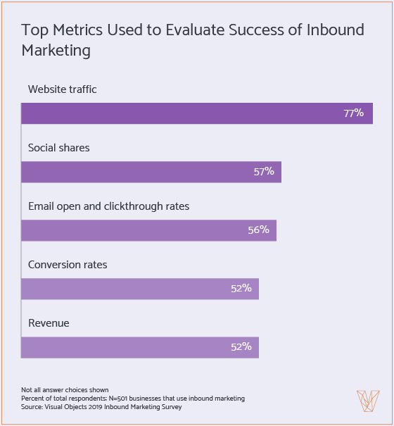 top metrics used to evaluate the success of inbound marketing