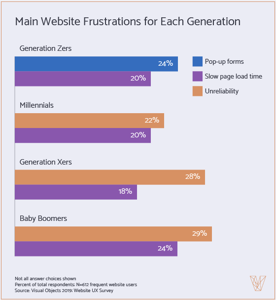 Website Frustrations by Generation