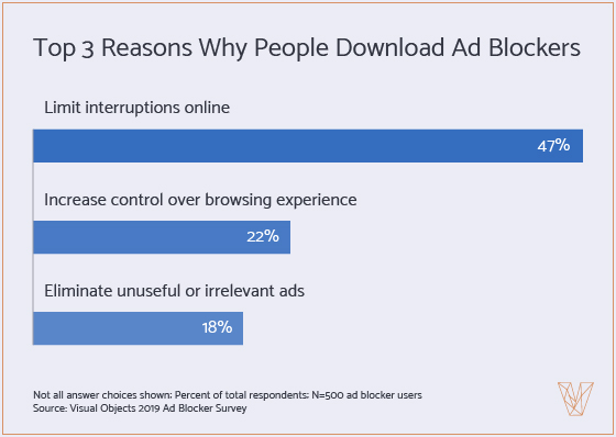 Graph 3 - Main reason for Using an Ad Blocker