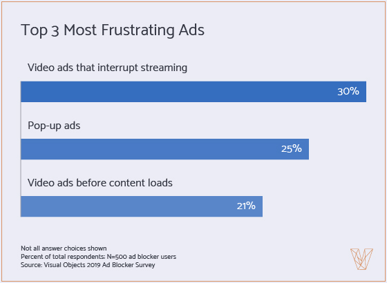 Graph 4 - What Type of Ad Frustrates you the most