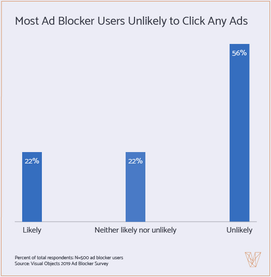 Graph 5 - How Likely are you to click on an ad