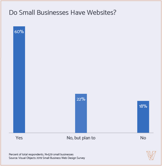 Graph 1: Do Small Businesses Have Websites